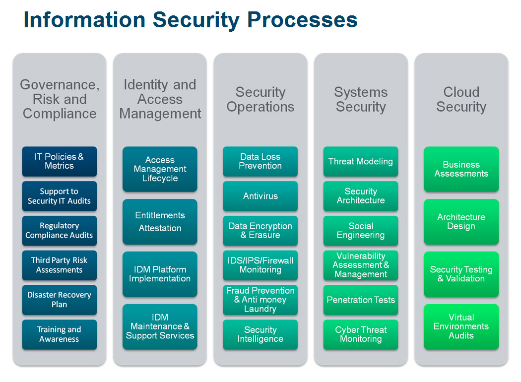 information security program governance of the Confidentiality and privacy, integrity, and availability of information are components of a comprehensive information security program this standard identifies the program objectives, roles, and governance of the pcc information security program.
